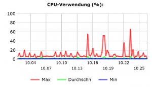 K-iS Systemhaus - careIT: CPU-Verwendung